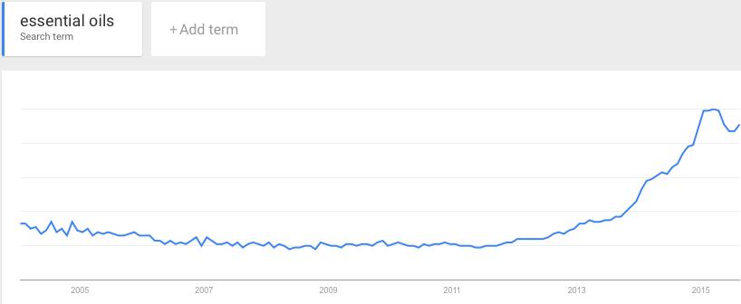 eo-trend